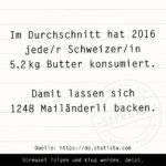 Food Facts zu Butter